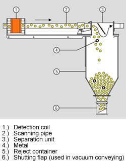 GF metal separator for pneumatic conveying applications